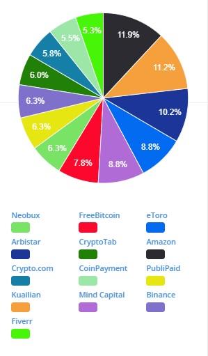 BTCSURF - La mayor Criptocomunidad Publicitaria. BTCSURF-pool-plataformas