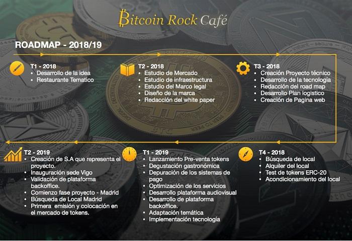 Bitcoin Rock Café Bitcoin-rock-cafe-roadmap1